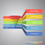 Using the Sales Funnel: Why Does Funneling Your Marketing Make Sense?