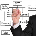 How SEO Powers a Successful Internet Marketing Campaign in Temecula